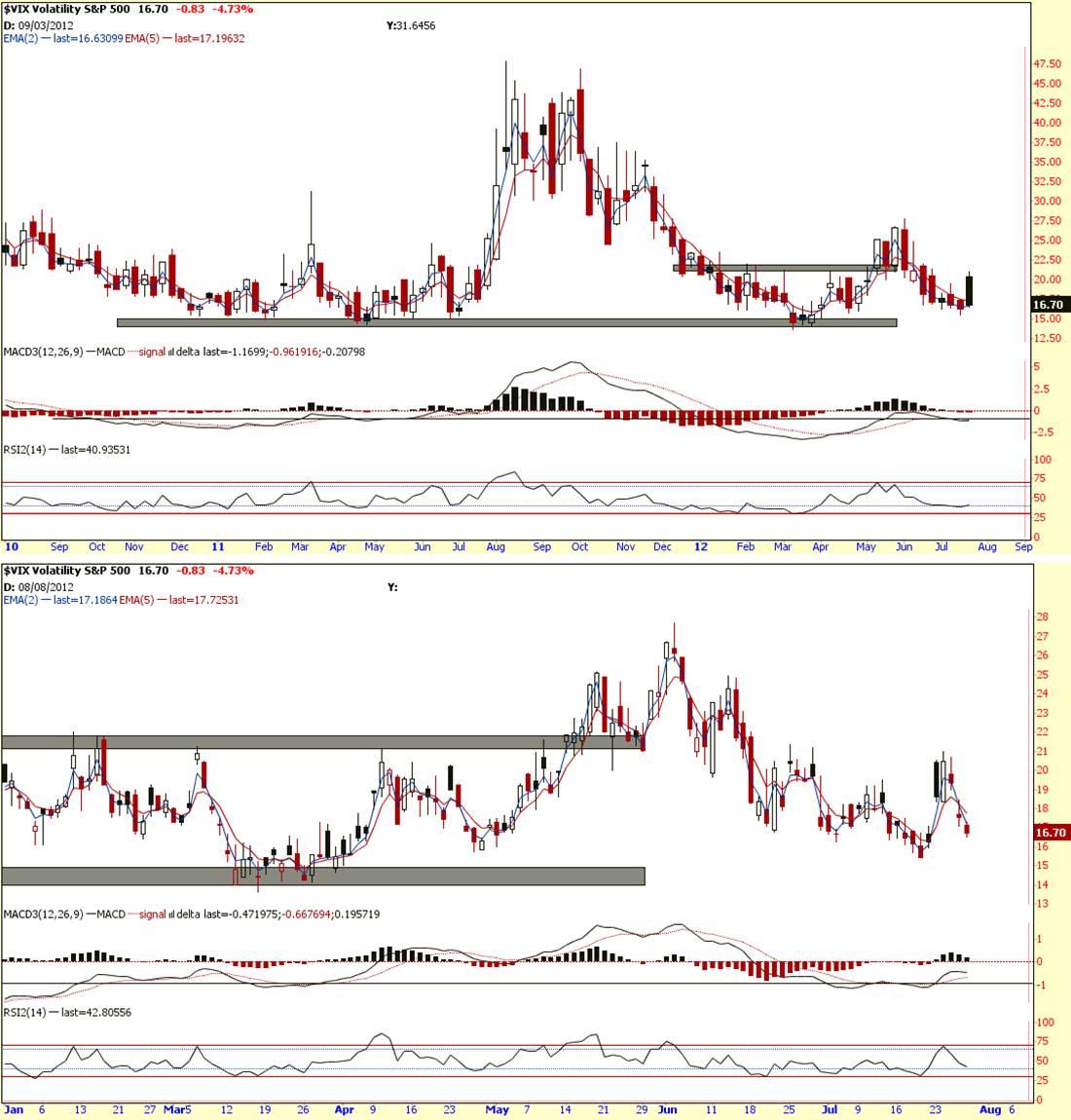 Weekly Market Analysis