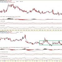 Strongerhead Financial Market VIX outlook
