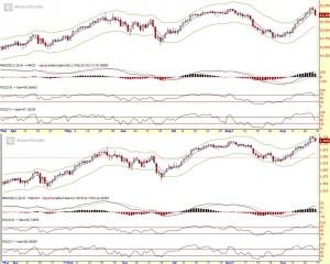 Strongerhead Financial Market daily chart outlook
