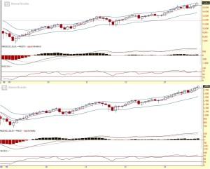 Strongerhead Financial Market Monthly chart outlook