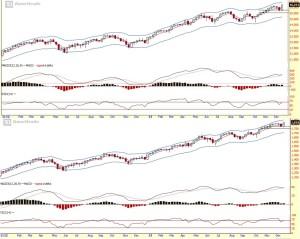 Strongerhead Financial Market Weekly chart outlook