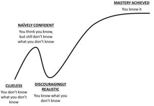 Strongerhead learning curve